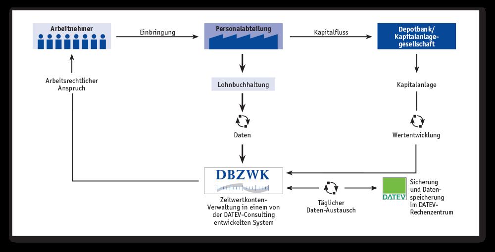 Schaubild Administrationsprozess Zeitwertkontenverwaltung
