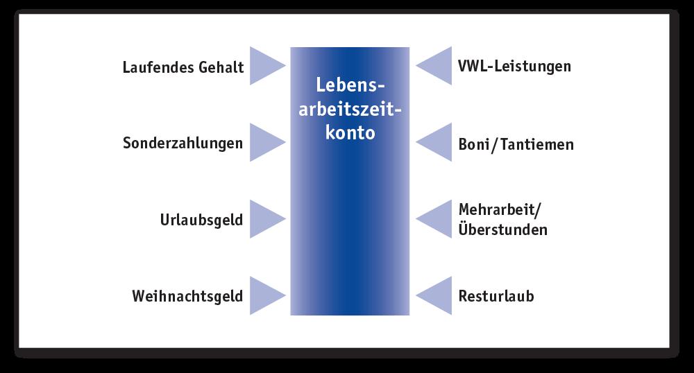 Schaubild Lebensarbeitszeitkonto für Arbeitnehmer