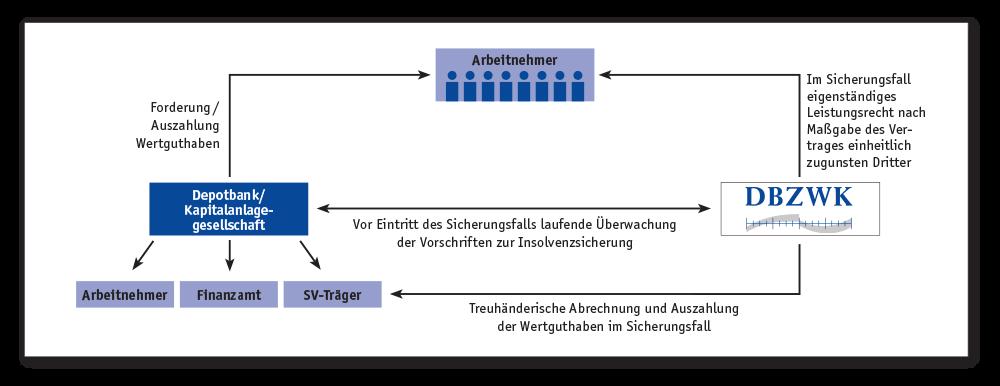 Schaubild Sicherungsmodell durch Treuhandschaft der DBZWK