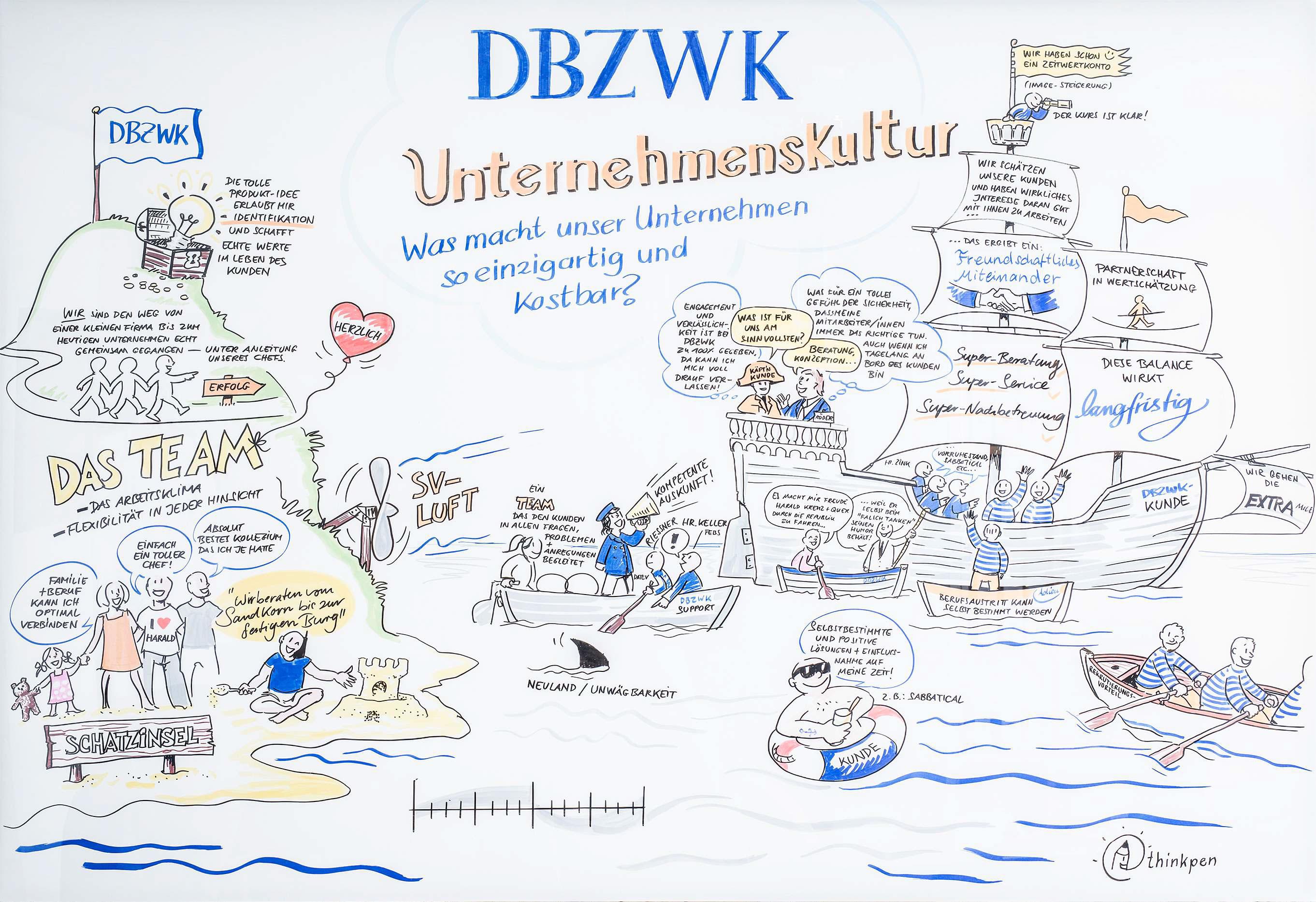 Die DBZWK Unternehmenskultur als Graphic-Recording-Motiv